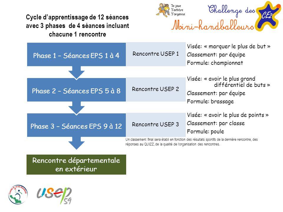Rencontre départementale en extérieur Phase 3 – Séances EPS 9 à 12Phase 2 – Séances EPS 5 à 8Phase 1 – Séances EPS 1 à 4 Visée: « marquer le plus de b