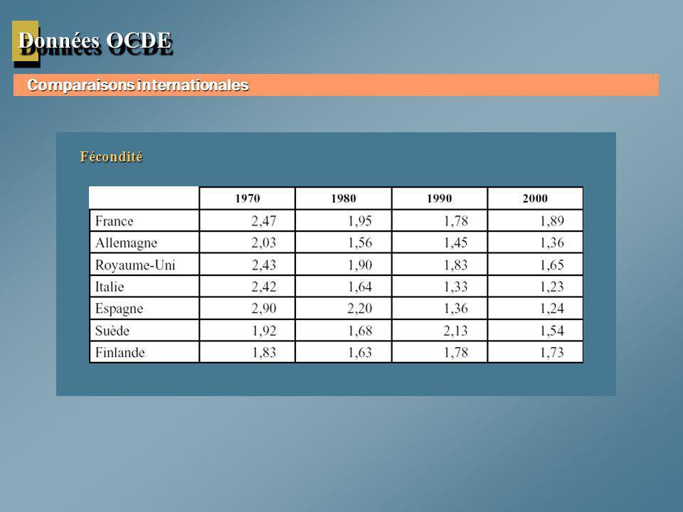 Données OCDE Comparaisons internationales Fécondité