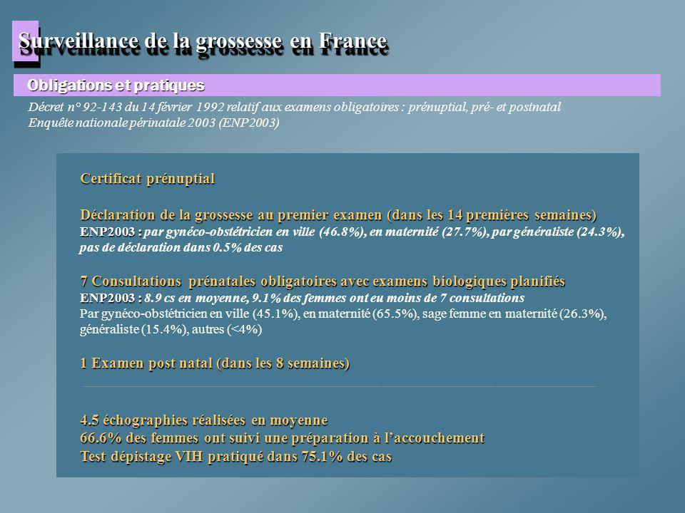Surveillance de la grossesse en France Obligations et pratiques Certificat prénuptial Déclaration de la grossesse au premier examen (dans les 14 premi