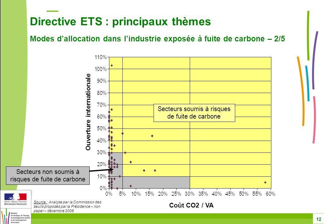 Directive ETS : principaux thèmes Modes d'allocation dans l'industrie exposée à fuite de carbone – 2/5 12 Ouverture internationale Coût CO2 / VA Secteurs soumis à risques de fuite de carbone Secteurs non soumis à risques de fuite de carbone Source : Analyse par la Commission des seuils proposés par la Présidence – non paper – décembre 2008