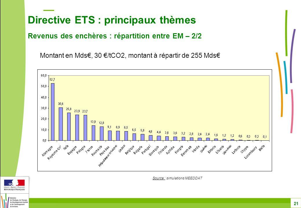 Directive ETS : principaux thèmes Revenus des enchères : répartition entre EM – 2/2 21 Montant en Mds€, 30 €/tCO2, montant à répartir de 255 Mds€ Source : simulations MEEDDAT