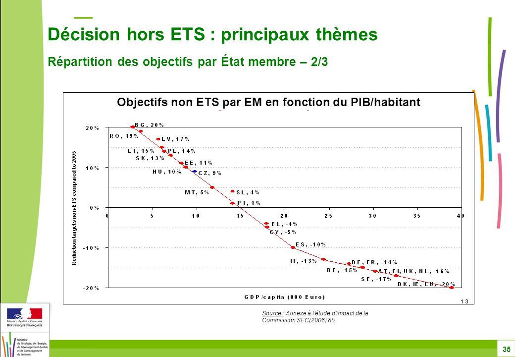 Décision hors ETS : principaux thèmes Répartition des objectifs par État membre – 2/3 35 Objectifs non ETS par EM en fonction du PIB/habitant Source : Annexe à l'étude d'impact de la Commission SEC(2008) 85