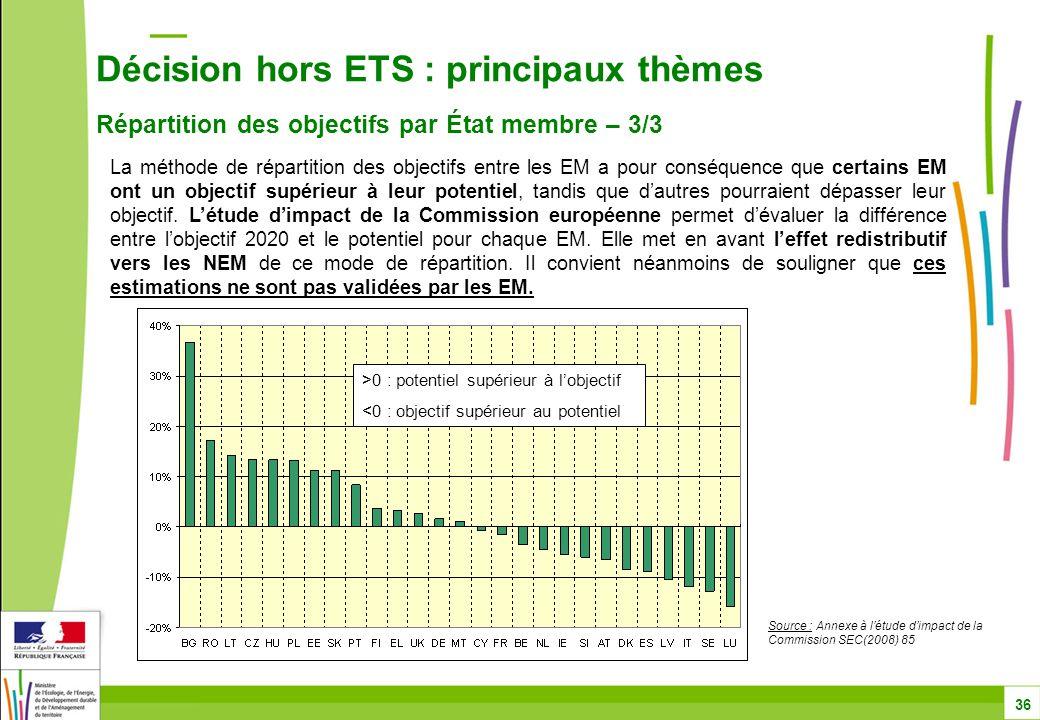 Décision hors ETS : principaux thèmes Répartition des objectifs par État membre – 3/3 36 >0 : potentiel supérieur à l'objectif <0 : objectif supérieur au potentiel Source : Annexe à l'étude d'impact de la Commission SEC(2008) 85 La méthode de répartition des objectifs entre les EM a pour conséquence que certains EM ont un objectif supérieur à leur potentiel, tandis que d'autres pourraient dépasser leur objectif.