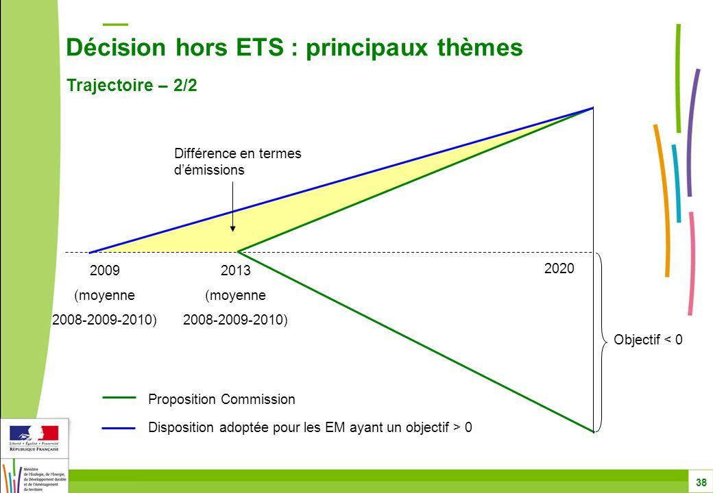 Décision hors ETS : principaux thèmes Trajectoire – 2/2 38 2009 (moyenne 2008-2009-2010) 2013 (moyenne 2008-2009-2010) Disposition adoptée pour les EM ayant un objectif > 0 Proposition Commission 2020 Objectif < 0 Différence en termes d'émissions