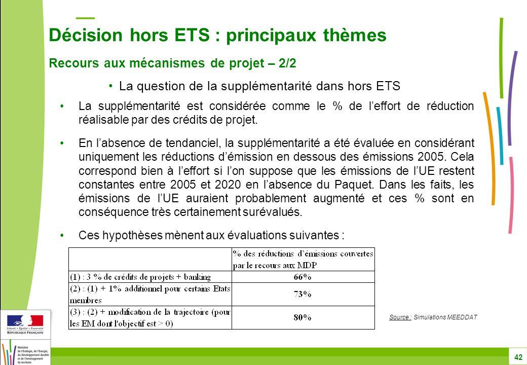 Décision hors ETS : principaux thèmes Recours aux mécanismes de projet – 2/2 42 La question de la supplémentarité dans hors ETS La supplémentarité est considérée comme le % de l'effort de réduction réalisable par des crédits de projet.