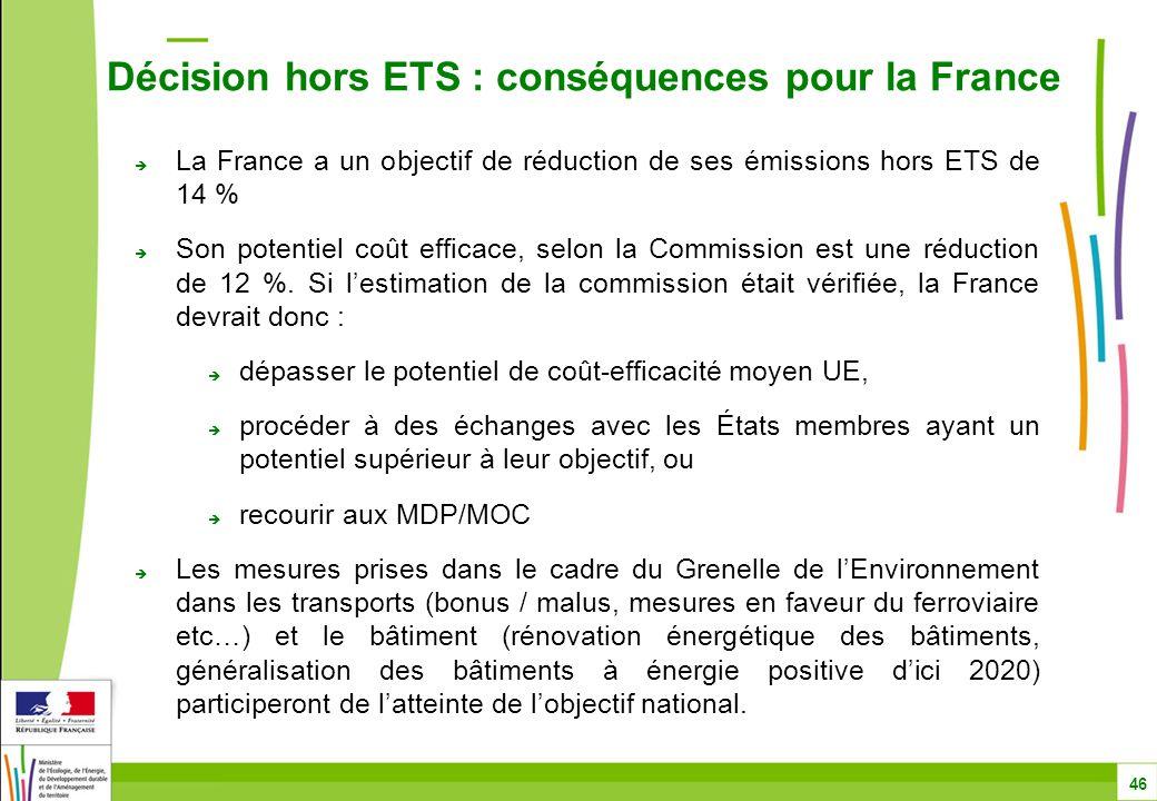  La France a un objectif de réduction de ses émissions hors ETS de 14 %  Son potentiel coût efficace, selon la Commission est une réduction de 12 %.