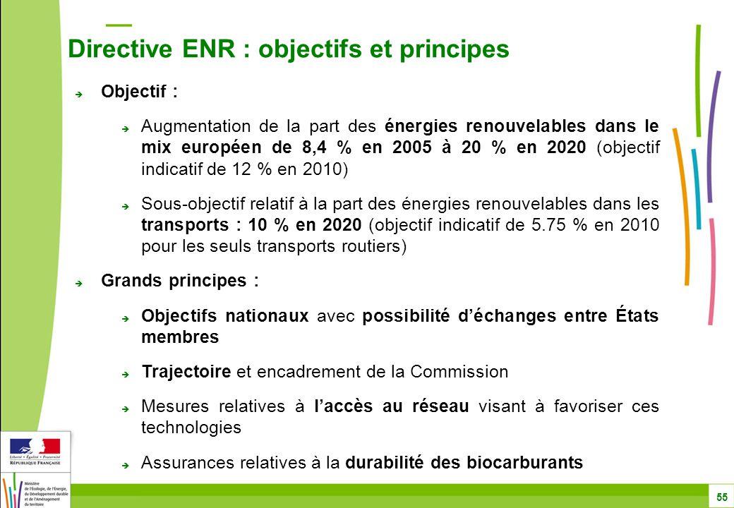  Objectif :  Augmentation de la part des énergies renouvelables dans le mix européen de 8,4 % en 2005 à 20 % en 2020 (objectif indicatif de 12 % en 2010)  Sous-objectif relatif à la part des énergies renouvelables dans les transports : 10 % en 2020 (objectif indicatif de 5.75 % en 2010 pour les seuls transports routiers)  Grands principes :  Objectifs nationaux avec possibilité d'échanges entre États membres  Trajectoire et encadrement de la Commission  Mesures relatives à l'accès au réseau visant à favoriser ces technologies  Assurances relatives à la durabilité des biocarburants Directive ENR : objectifs et principes 55