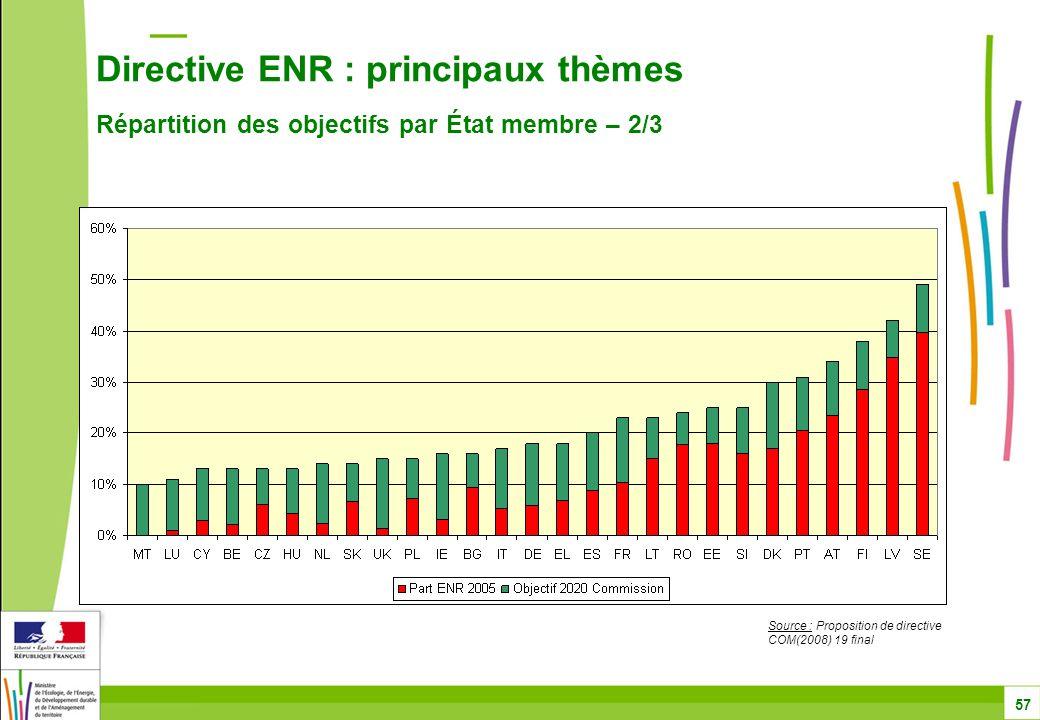Directive ENR : principaux thèmes Répartition des objectifs par État membre – 2/3 57 Source : Proposition de directive COM(2008) 19 final
