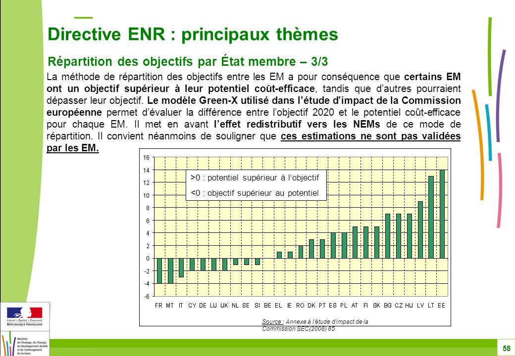 Directive ENR : principaux thèmes Répartition des objectifs par État membre – 3/3 58 La méthode de répartition des objectifs entre les EM a pour conséquence que certains EM ont un objectif supérieur à leur potentiel coût-efficace, tandis que d'autres pourraient dépasser leur objectif.