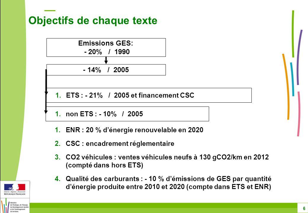 Objectifs de chaque texte 6 Emissions GES: - 20% / 1990 - 14% / 2005 1.ETS : - 21% / 2005 et financement CSC 1.non ETS : - 10% / 2005 1.ENR : 20 % d'énergie renouvelable en 2020 2.CSC : encadrement réglementaire 3.CO2 véhicules : ventes véhicules neufs à 130 gCO2/km en 2012 (compté dans hors ETS) 4.Qualité des carburants : - 10 % d'émissions de GES par quantité d'énergie produite entre 2010 et 2020 (compte dans ETS et ENR)