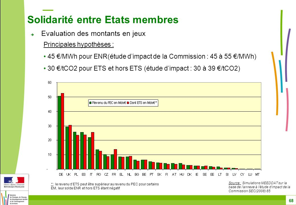  Evaluation des montants en jeux Solidarité entre Etats membres 68 Source : Simulations MEEDDAT sur la base de l'annexe à l'étude d'impact de la Commission SEC(2008) 85 Principales hypothèses : 45 €/MWh pour ENR(étude d'impact de la Commission : 45 à 55 €/MWh) 30 €/tCO2 pour ETS et hors ETS (étude d'impact : 30 à 39 €/tCO2) * : le revenu d'ETS peut être supérieur au revenu du PEC pour certains EM, leur solde ENR et hors ETS étant négatif