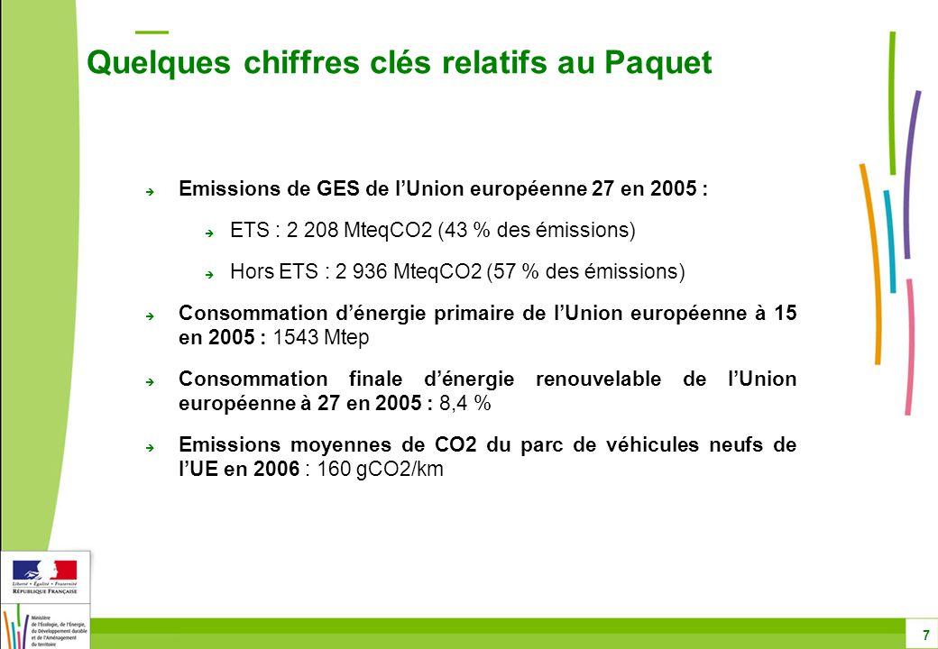  Adoption par la Commission des propositions de textes ETS, hors ETS, ENR et CSC le 23/01/08 et CO2 véhicules le 19/12/07  COREPER et groupes de travail du Conseil, formation environnement (ETS, hors ETS, CSC, CO2 véhicules), énergie (ENR) et ad hoc (biocarburants) en 2008  Conseil informel des ministres de l'énergie et de l'environnement 3-4-5/07  Vote en Commissions du Parlement européen  ENVI : 25/09 pour CO2 véhicules et 7/10 pour ETS, hors ETS et CSC  ITRE : 11/09 pour ENR  Information de la Présidence aux Conseils environnement des 21/10 et 4/12, et énergie des 10/10 et 8/12  Abordé au Conseil européen du 15/10 et décision à l'unanimité sur l'ensemble du paquet au Conseil européen des 11-12/12  En parallèle, segment ministériel à Poznan les 11-12/12  Vote en Plénière du Parlement européen le 17/12 après un débat le 16/12 Objectif : Copenhague en décembre 2009 Calendrier retrospectif du Paquet 8
