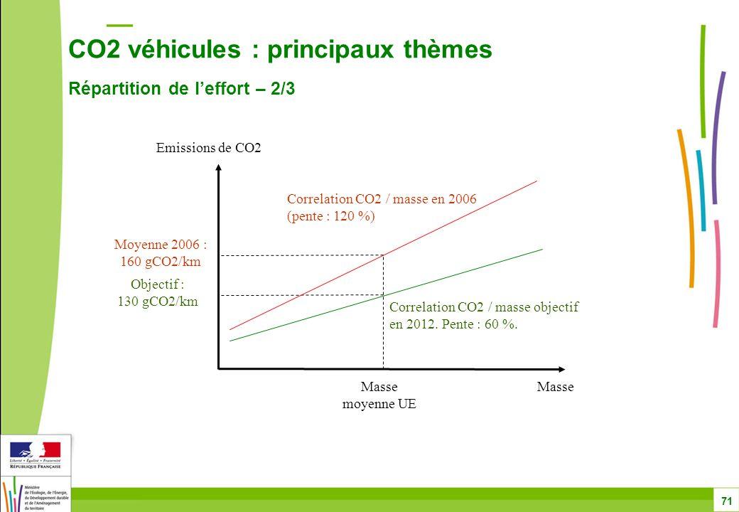 CO2 véhicules : principaux thèmes Répartition de l'effort – 2/3 71 Masse Emissions de CO2 Masse moyenne UE Objectif : 130 gCO2/km Moyenne 2006 : 160 gCO2/km Correlation CO2 / masse en 2006 (pente : 120 %) Correlation CO2 / masse objectif en 2012.