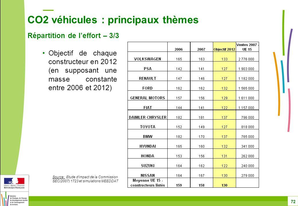 CO2 véhicules : principaux thèmes Répartition de l'effort – 3/3 72 Objectif de chaque constructeur en 2012 (en supposant une masse constante entre 2006 et 2012) Source : Etude d'impact de la Commission SEC(2007) 1723 et simulations MEEDDAT