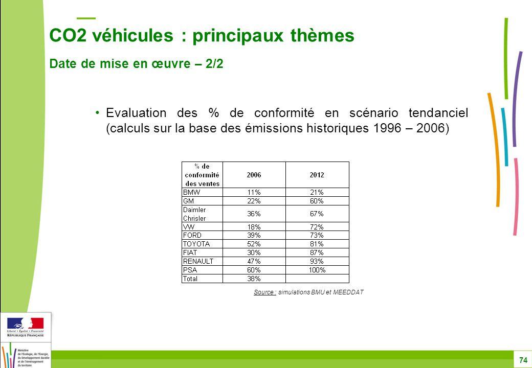 CO2 véhicules : principaux thèmes Date de mise en œuvre – 2/2 74 Evaluation des % de conformité en scénario tendanciel (calculs sur la base des émissions historiques 1996 – 2006) Source : simulations BMU et MEEDDAT
