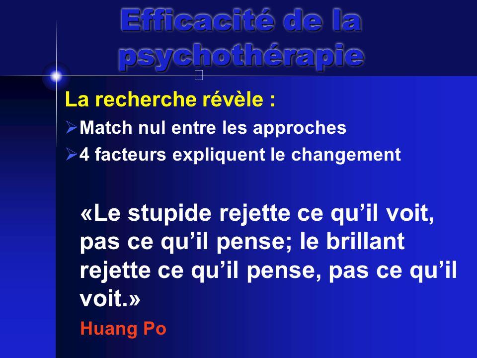 Efficacité de la psychothérapie La recherche révèle :  Match nul entre les approches  4 facteurs expliquent le changement «Le stupide rejette ce qu'il voit, pas ce qu'il pense; le brillant rejette ce qu'il pense, pas ce qu'il voit.» Huang Po