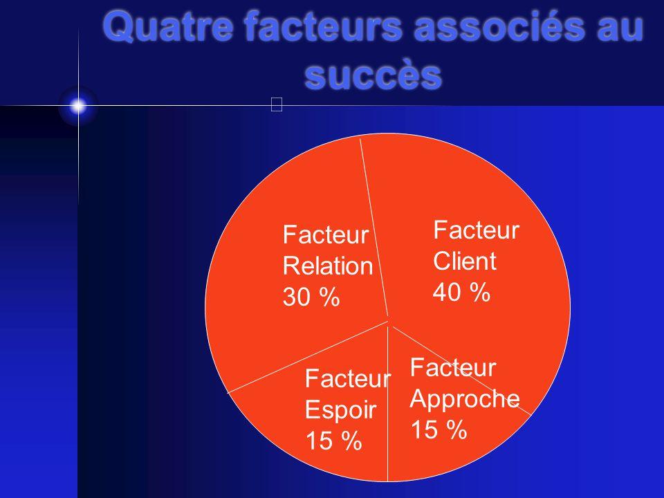 Quatre facteurs associés au succès Facteur Relation 30 % Facteur Client 40 % Facteur Espoir 15 % Facteur Approche 15 %