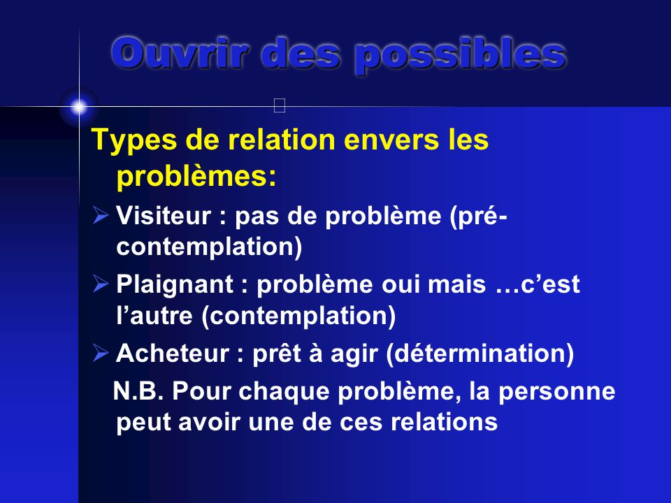 Ouvrir des possibles Types de relation envers les problèmes:  Visiteur : pas de problème (pré- contemplation)  Plaignant : problème oui mais …c'est l'autre (contemplation)  Acheteur : prêt à agir (détermination) N.B.