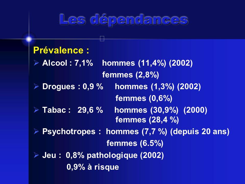 Les dépendances Prévalence :  Alcool : 7,1% hommes (11,4%) (2002) femmes (2,8%)  Drogues : 0,9 % hommes (1,3%) (2002) femmes (0,6%)  Tabac : 29,6 % hommes (30,9%) (2000) femmes (28,4 %)  Psychotropes : hommes (7,7 %) (depuis 20 ans) femmes (6.5%)  Jeu : 0,8% pathologique (2002) 0,9% à risque