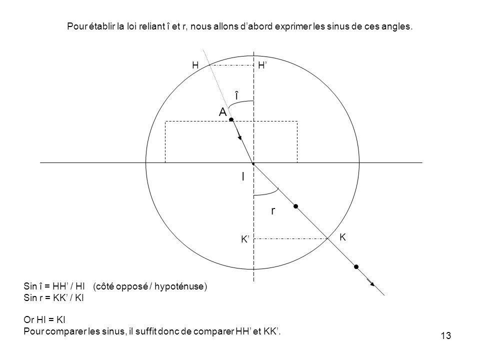 13 Pour établir la loi reliant î et r, nous allons d'abord exprimer les sinus de ces angles.