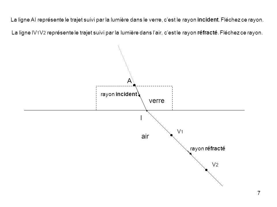7 La ligne AI représente le trajet suivi par la lumière dans le verre, c'est le rayon incident.