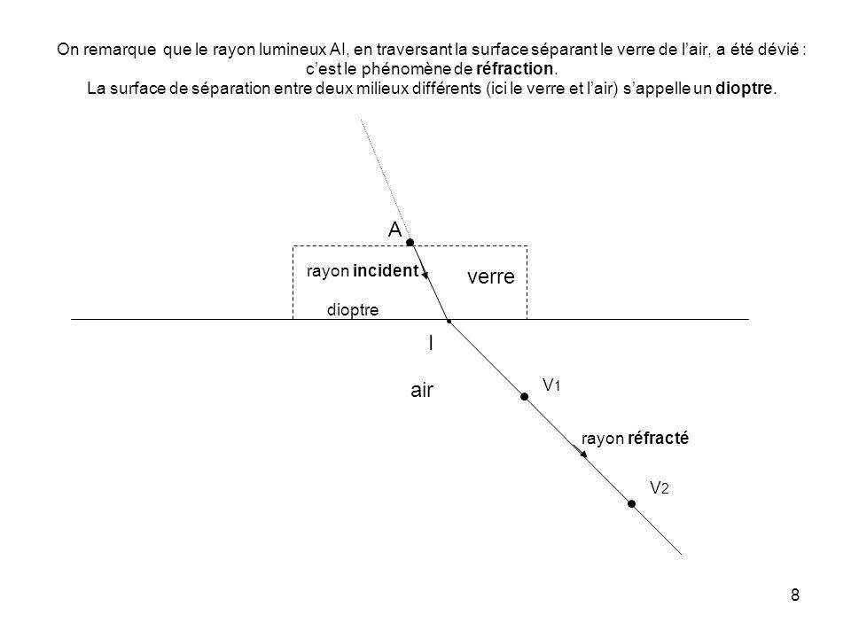 8 On remarque que le rayon lumineux AI, en traversant la surface séparant le verre de l'air, a été dévié : c'est le phénomène de réfraction.