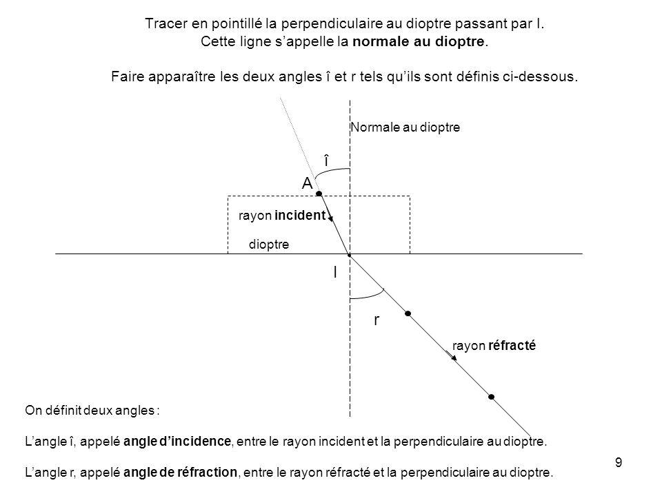 9 Tracer en pointillé la perpendiculaire au dioptre passant par I.