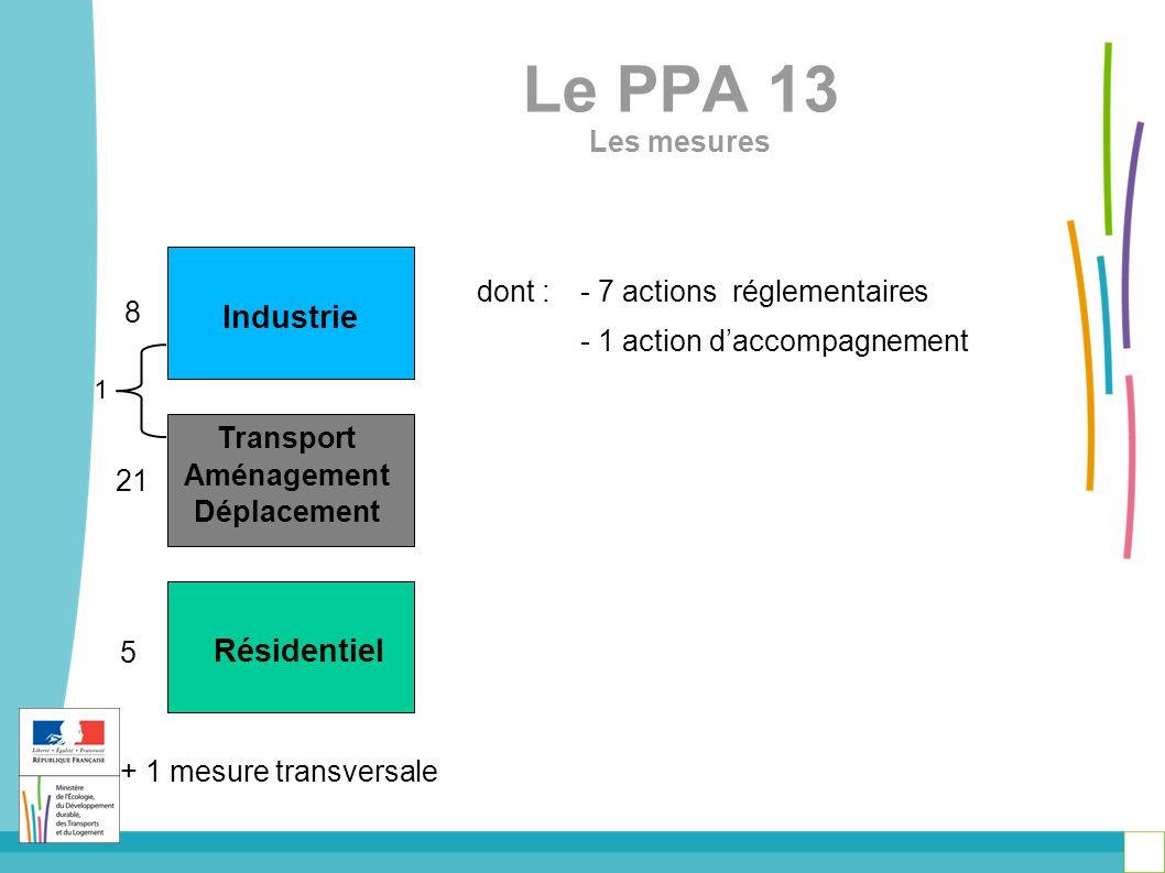 Le PPA 13 Les mesures Industrie Transport Aménagement Déplacement Résidentiel 8 21 5 + 1 mesure transversale 1 dont :- 7 actions réglementaires - 1 action d'accompagnement