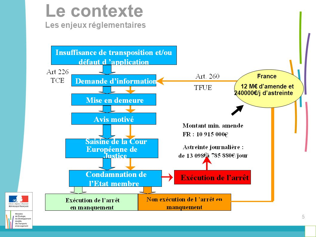 France 12 M€ d'amende et 240000€/j d'astreinte 5 Le contexte Les enjeux réglementaires
