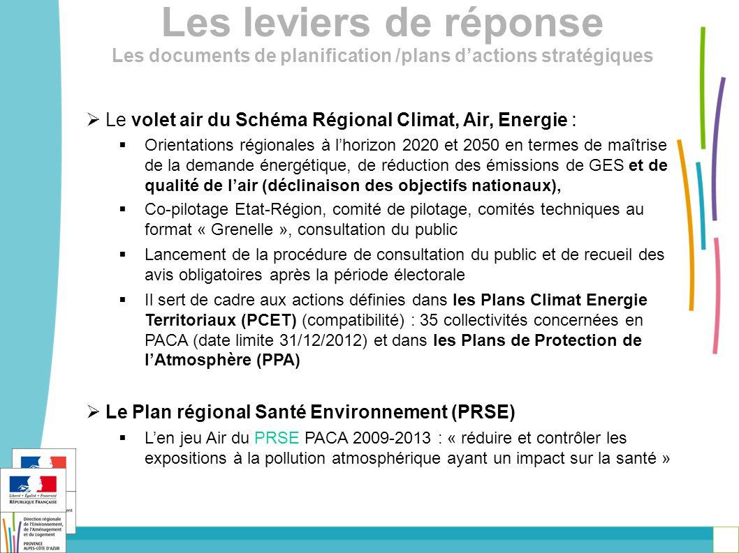 Les leviers de réponse Les documents de planification /plans d'actions stratégiques  Le volet air du Schéma Régional Climat, Air, Energie :  Orientations régionales à l'horizon 2020 et 2050 en termes de maîtrise de la demande énergétique, de réduction des émissions de GES et de qualité de l'air (déclinaison des objectifs nationaux),  Co-pilotage Etat-Région, comité de pilotage, comités techniques au format « Grenelle », consultation du public  Lancement de la procédure de consultation du public et de recueil des avis obligatoires après la période électorale  Il sert de cadre aux actions définies dans les Plans Climat Energie Territoriaux (PCET) (compatibilité) : 35 collectivités concernées en PACA (date limite 31/12/2012) et dans les Plans de Protection de l'Atmosphère (PPA)  Le Plan régional Santé Environnement (PRSE)  L'en jeu Air du PRSE PACA 2009-2013 : « réduire et contrôler les expositions à la pollution atmosphérique ayant un impact sur la santé »