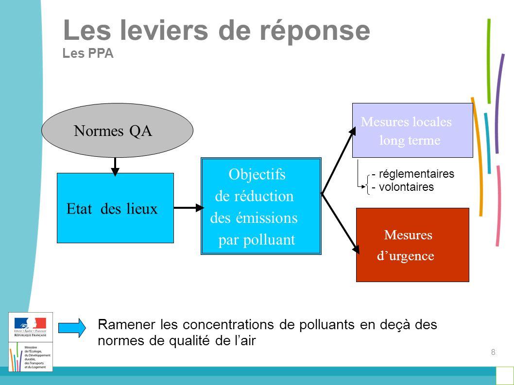 Les leviers de réponse Les PPA Etatdes lieux Mesures locales long terme Objectifs de réduction des émissions par polluant Mesures d'urgence Normes QA Ramener les concentrations de polluants en deçà des normes de qualité de l'air 8 - réglementaires - volontaires