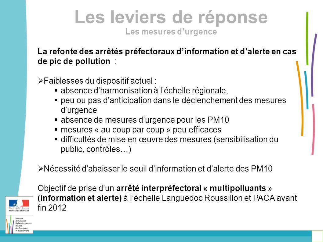Les leviers de réponse Les mesures d'urgence La refonte des arrêtés préfectoraux d'information et d'alerte en cas de pic de pollution :  Faiblesses du dispositif actuel :  absence d'harmonisation à l'échelle régionale,  peu ou pas d'anticipation dans le déclenchement des mesures d'urgence  absence de mesures d'urgence pour les PM10  mesures « au coup par coup » peu efficaces  difficultés de mise en œuvre des mesures (sensibilisation du public, contrôles…)  Nécessité d'abaisser le seuil d'information et d'alerte des PM10 Objectif de prise d'un arrêté interpréfectoral « multipolluants » (information et alerte) à l'échelle Languedoc Roussillon et PACA avant fin 2012