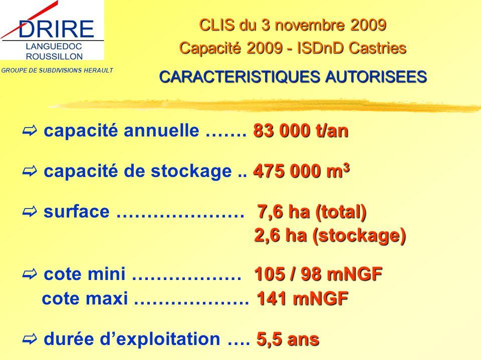 GROUPE DE SUBDIVISIONS HERAULT CLIS du 3 novembre 2009 Capacité 2009 - ISDnD Castries CARACTERISTIQUES AUTORISEES 83 000 t/an  capacité annuelle …….