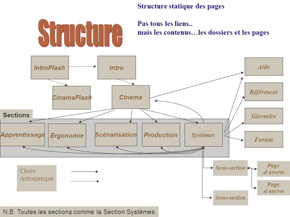 Structure statique des pages Pas tous les liens..