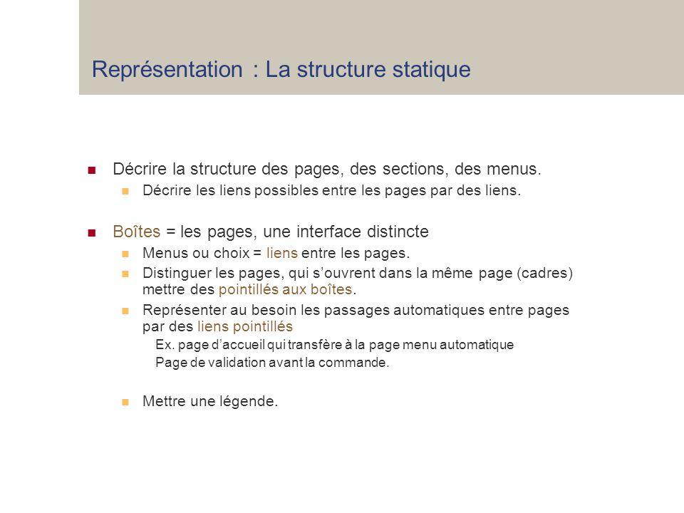 Représentation : La structure statique Décrire la structure des pages, des sections, des menus.