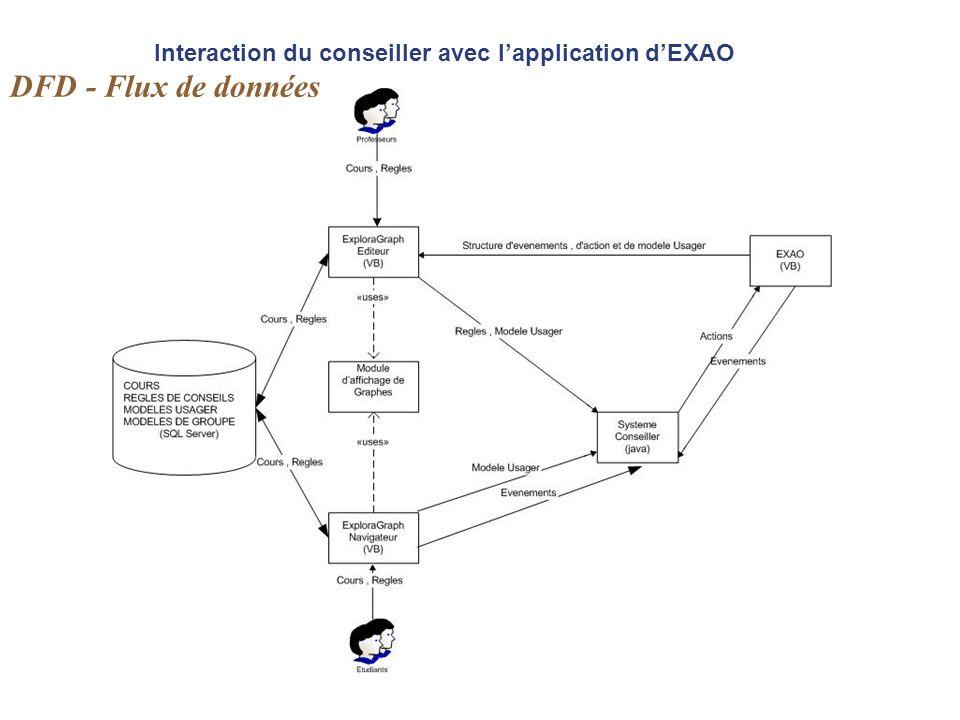 Interaction du conseiller avec l'application d'EXAO DFD - Flux de données