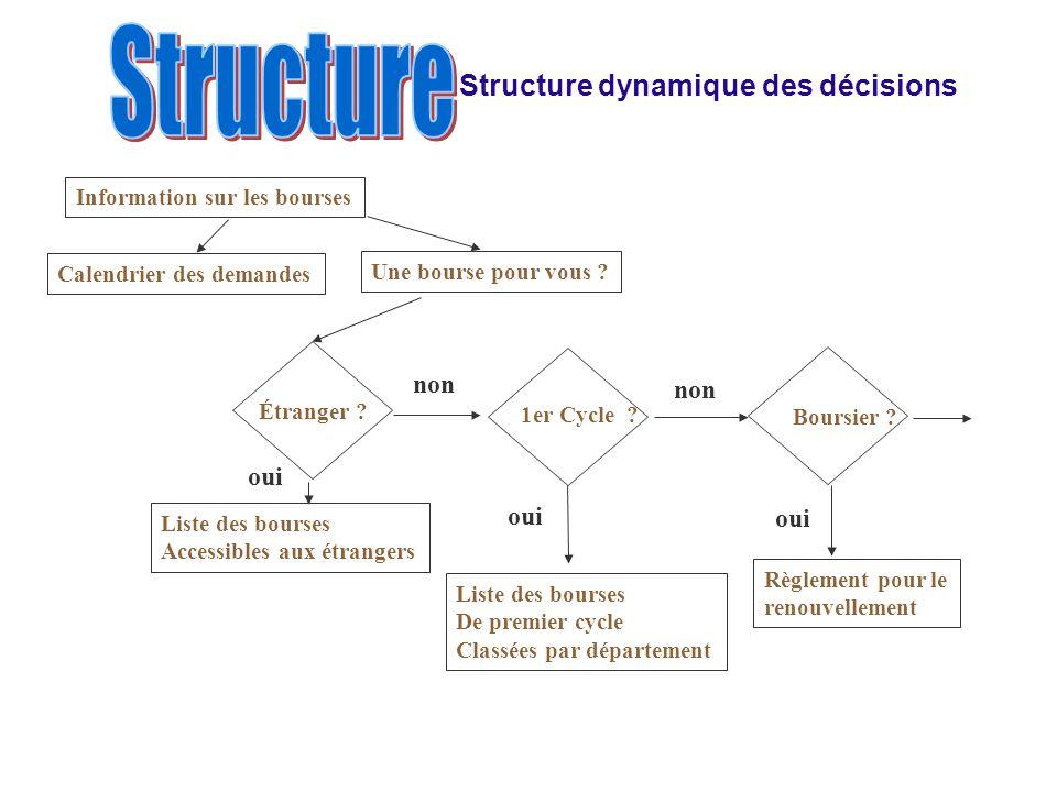 Structure dynamique des décisions Information sur les bourses Calendrier des demandes Une bourse pour vous .