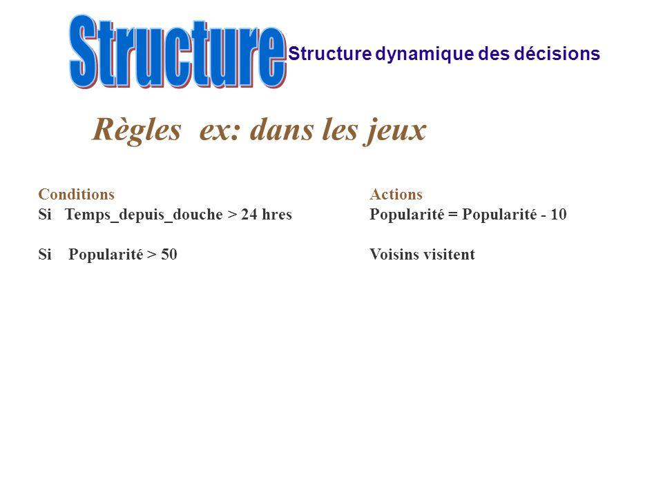 Structure dynamique des décisions Règles ex: dans les jeux ConditionsActions Si Temps_depuis_douche > 24 hresPopularité = Popularité - 10 Si Popularité > 50Voisins visitent