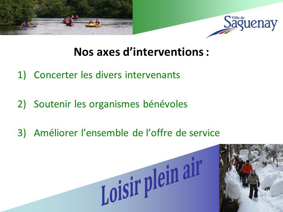 1)Concerter les divers intervenants 2)Soutenir les organismes bénévoles 3)Améliorer l'ensemble de l'offre de service Nos axes d'interventions :