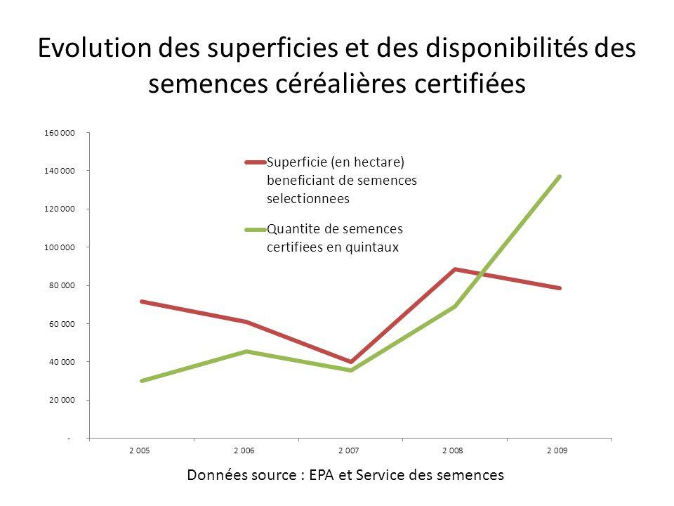 Evolution des superficies et des disponibilités des semences céréalières certifiées Données source : EPA et Service des semences