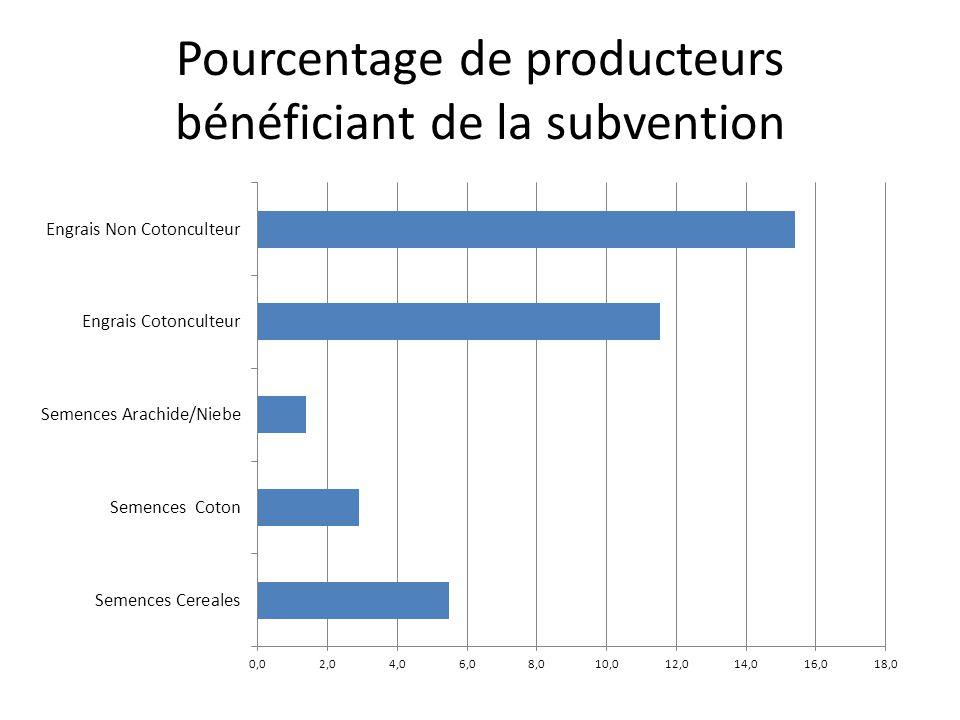 Pourcentage de producteurs bénéficiant de la subvention