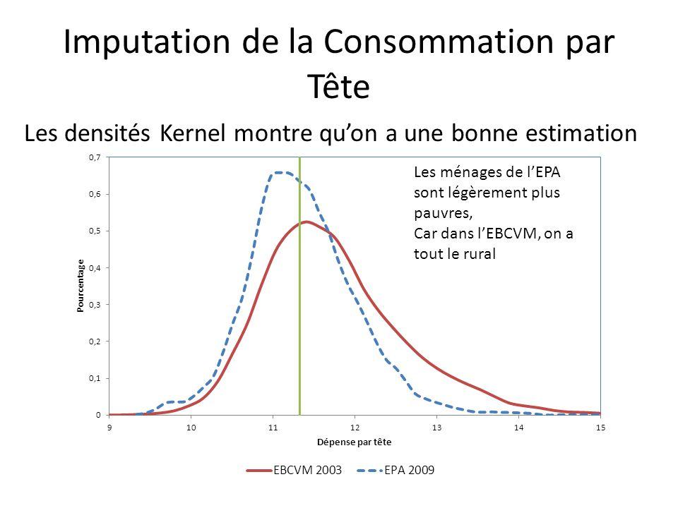 Imputation de la Consommation par Tête Les densités Kernel montre qu'on a une bonne estimation Les ménages de l'EPA sont légèrement plus pauvres, Car dans l'EBCVM, on a tout le rural