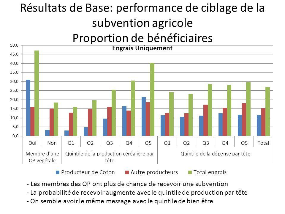 Résultats de Base: performance de ciblage de la subvention agricole Proportion de bénéficiaires - Les membres des OP ont plus de chance de recevoir une subvention - La probabilité de recevoir augmente avec le quintile de production par tête - On semble avoir le même message avec le quintile de bien être