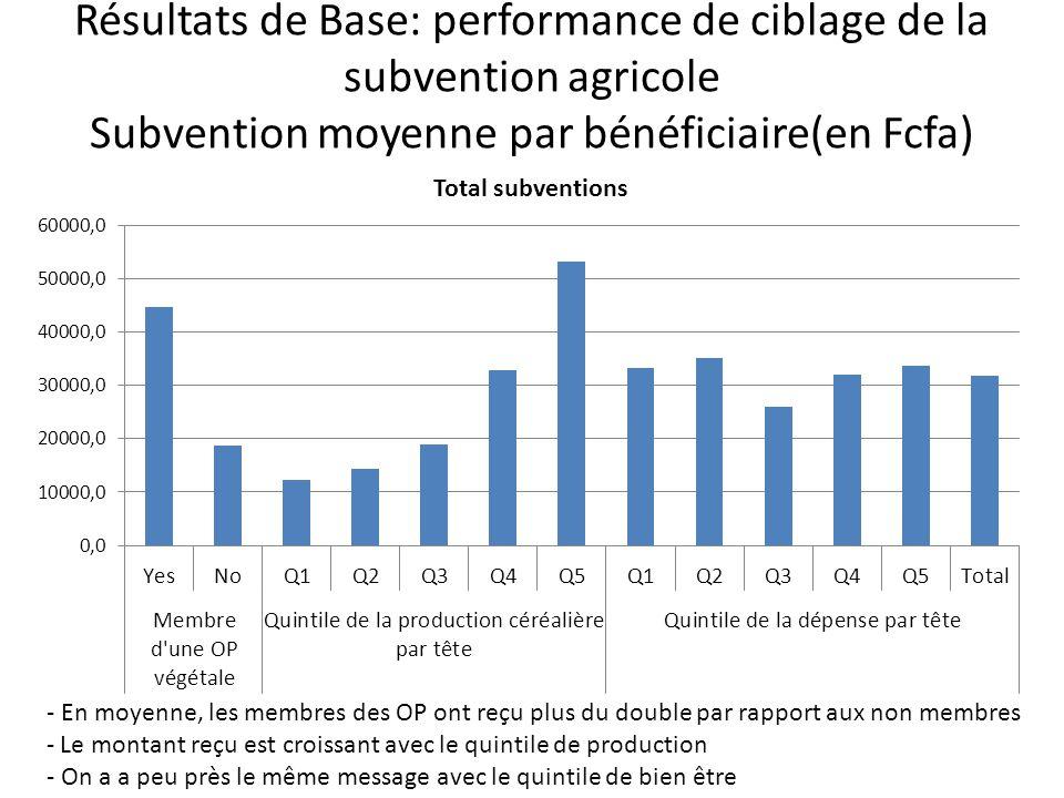 Résultats de Base: performance de ciblage de la subvention agricole Subvention moyenne par bénéficiaire(en Fcfa) - En moyenne, les membres des OP ont reçu plus du double par rapport aux non membres - Le montant reçu est croissant avec le quintile de production - On a a peu près le même message avec le quintile de bien être