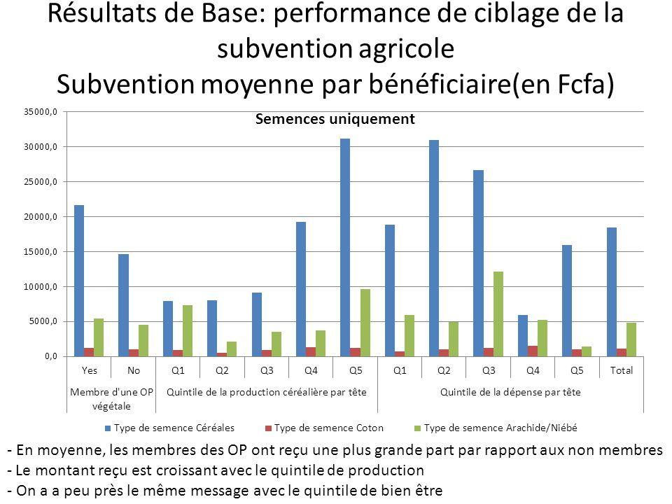 Résultats de Base: performance de ciblage de la subvention agricole Subvention moyenne par bénéficiaire(en Fcfa) - En moyenne, les membres des OP ont reçu une plus grande part par rapport aux non membres - Le montant reçu est croissant avec le quintile de production - On a a peu près le même message avec le quintile de bien être