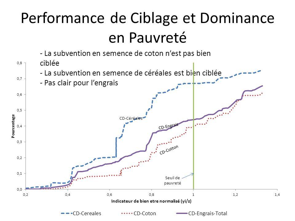 Performance de Ciblage et Dominance en Pauvreté - La subvention en semence de coton n'est pas bien ciblée - La subvention en semence de céréales est bien ciblée - Pas clair pour l'engrais