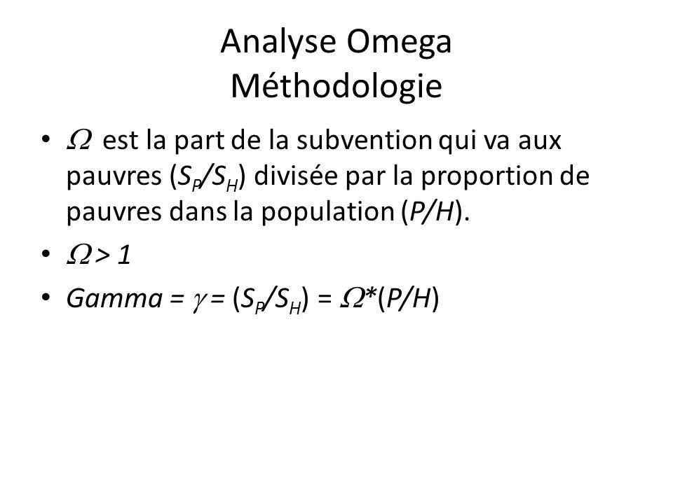 Analyse Omega Méthodologie  est la part de la subvention qui va aux pauvres (S P /S H ) divisée par la proportion de pauvres dans la population (P/H).