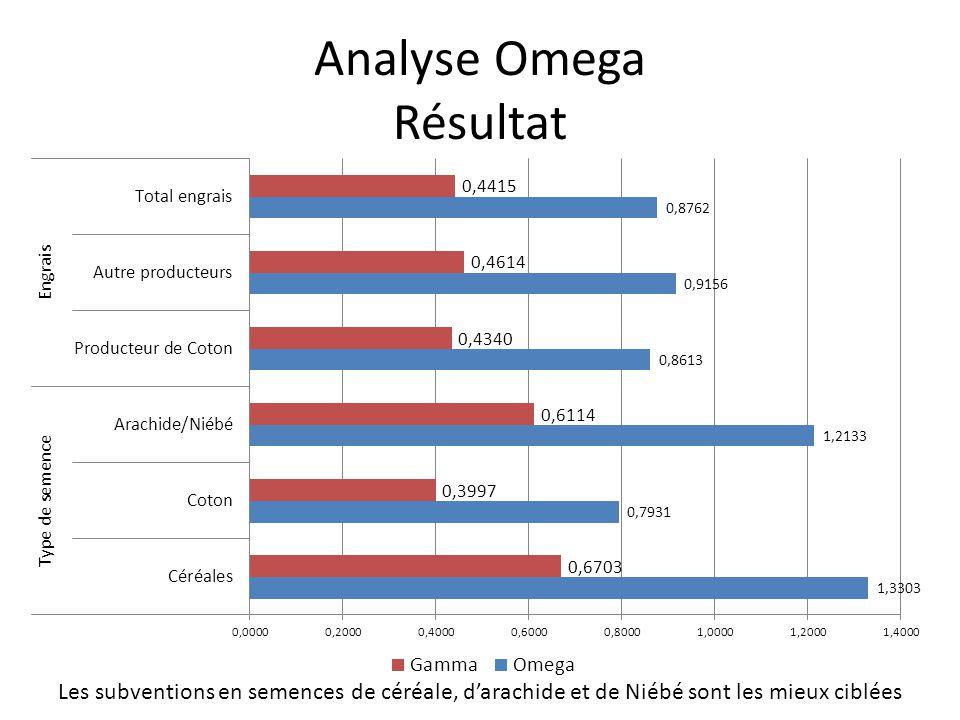 Analyse Omega Résultat Les subventions en semences de céréale, d'arachide et de Niébé sont les mieux ciblées