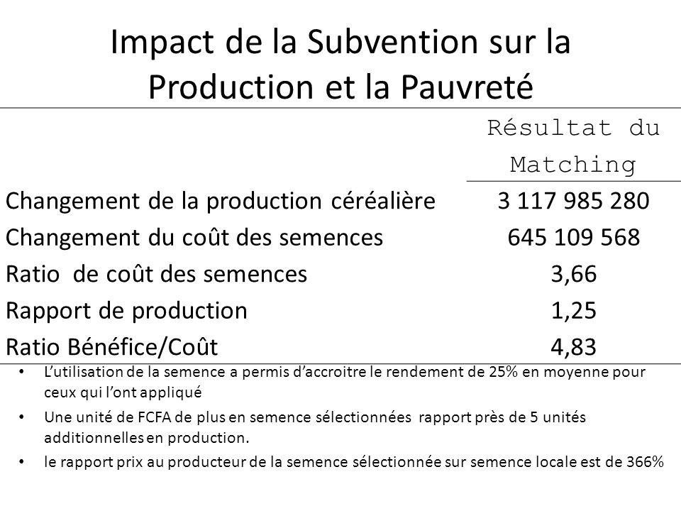 Impact de la Subvention sur la Production et la Pauvreté L'utilisation de la semence a permis d'accroitre le rendement de 25% en moyenne pour ceux qui l'ont appliqué Une unité de FCFA de plus en semence sélectionnées rapport près de 5 unités additionnelles en production.