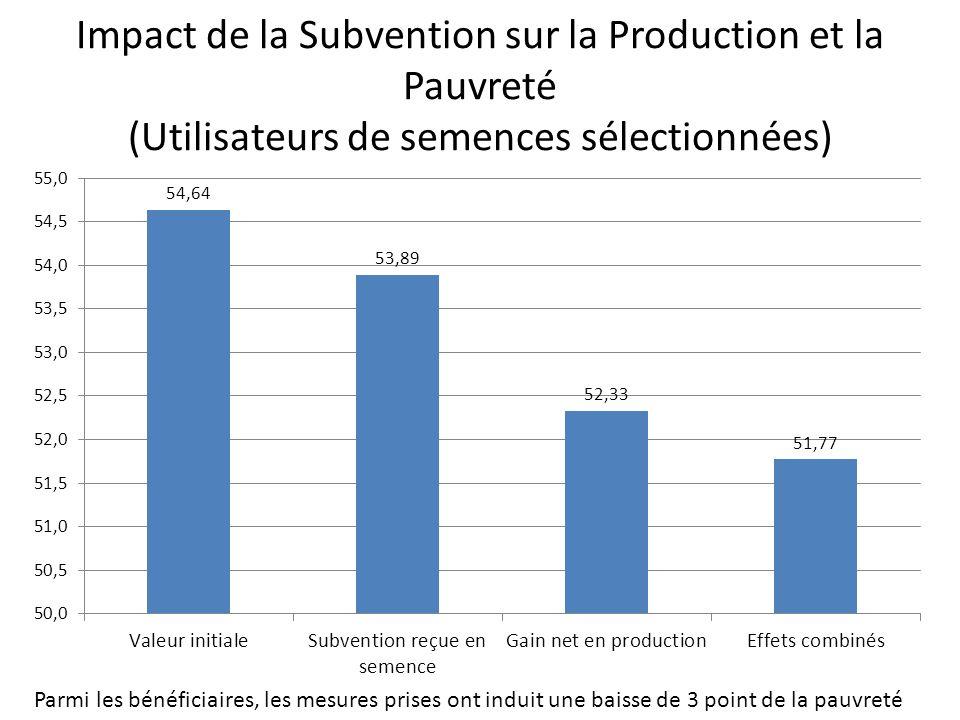 Impact de la Subvention sur la Production et la Pauvreté (Utilisateurs de semences sélectionnées) Parmi les bénéficiaires, les mesures prises ont induit une baisse de 3 point de la pauvreté